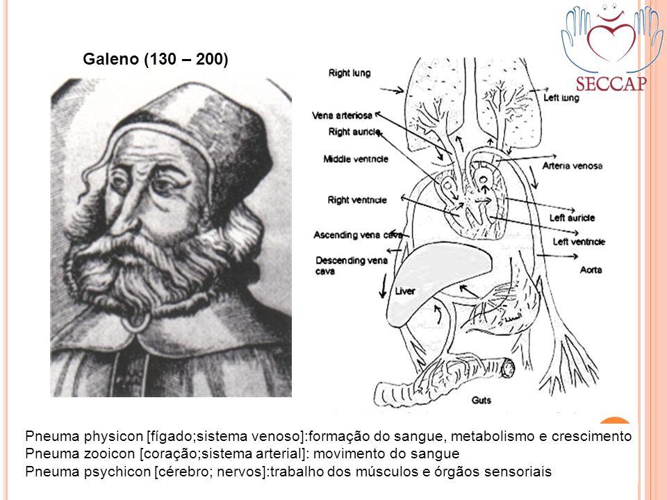 Galeno (130 – 200) Pneuma physicon [fígado;sistema venoso]:formação do sangue, metabolismo e crescimento Pneuma zooicon [coração;sistema arterial]: mo