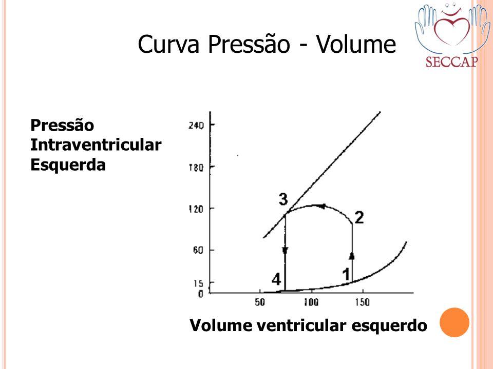 Pressão Intraventricular Esquerda Volume ventricular esquerdo Curva Pressão - Volume