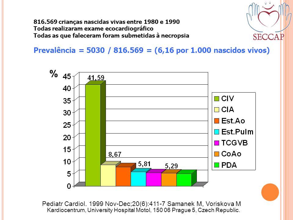 816.569 crianças nascidas vivas entre 1980 e 1990 Todas realizaram exame ecocardiográfico Todas as que faleceram foram submetidas à necropsia Prevalên