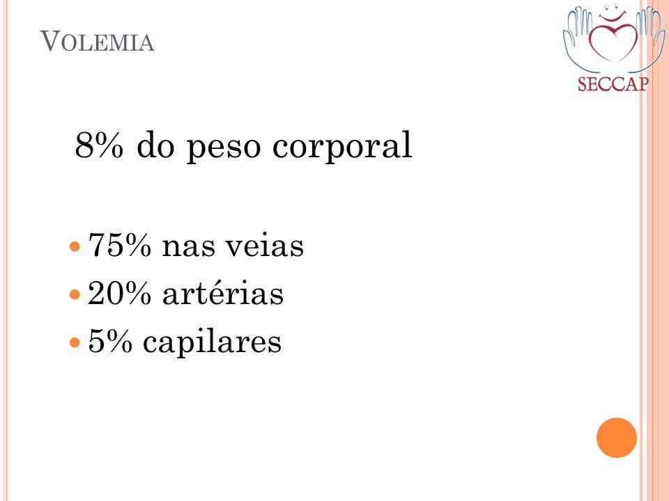 V OLEMIA 8% do peso corporal 75% nas veias 20% artérias 5% capilares