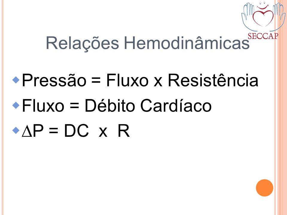 Relações Hemodinâmicas Pressão = Fluxo x Resistência Fluxo = Débito Cardíaco P = DC x R