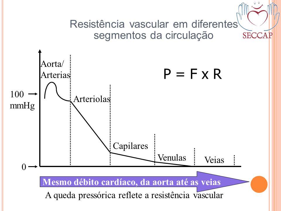 Resistência vascular em diferentes segmentos da circulação Aorta/ Arterias Arteriolas Capilares Venulas Veias 100 mmHg 0 Mesmo débito cardíaco, da aor