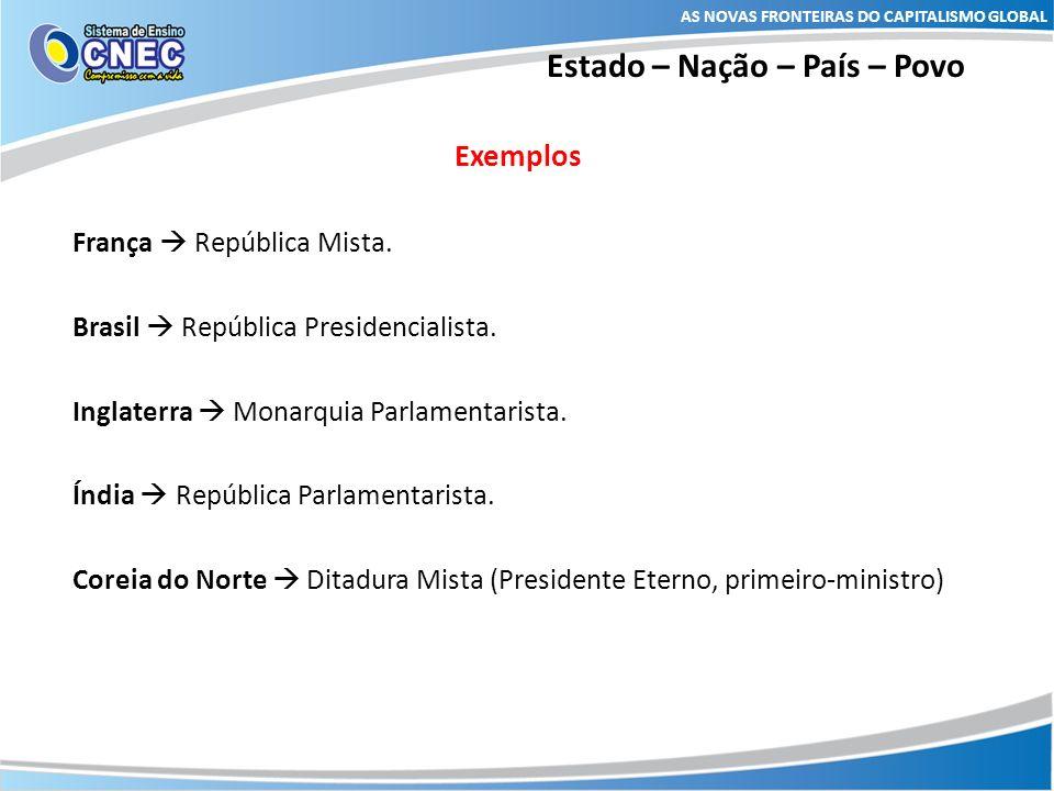 Estado – Nação – País – Povo Exemplos França República Mista. Brasil República Presidencialista. Inglaterra Monarquia Parlamentarista. Índia República