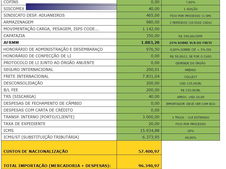 DESCRIÇÃOVALOR - R$OBS IMPOSTO DE IMPORTAÇÃO8.401,16 18% IPI8.261,14 15% PIS/PASEP1.102,00 1,65% COFINS0,00 7,60% SISCOMEX40,00 1 ADIÇÃO SINDICATO DES