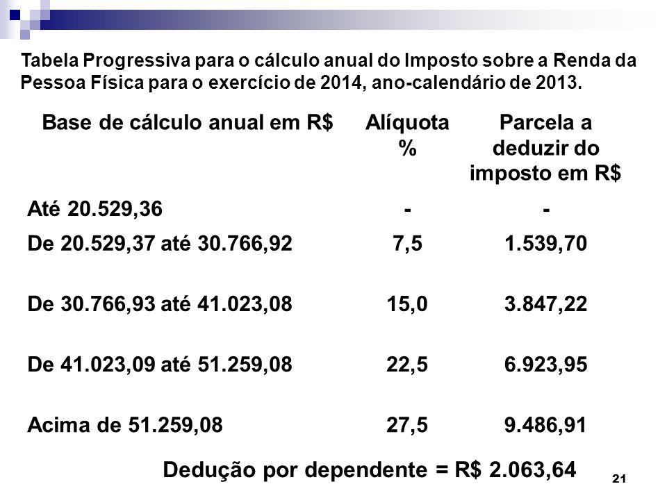 21 Base de cálculo anual em R$Alíquota % Parcela a deduzir do imposto em R$ Até 20.529,36-- De 20.529,37 até 30.766,927,51.539,70 De 30.766,93 até 41.