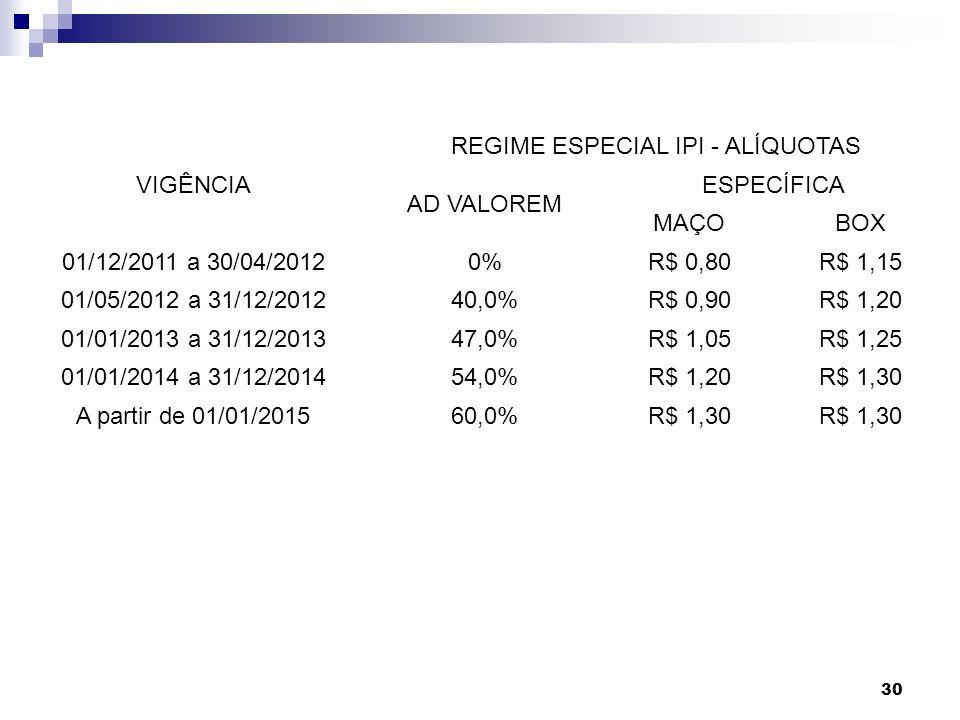 30 VIGÊNCIA REGIME ESPECIAL IPI - ALÍQUOTAS AD VALOREM ESPECÍFICA MAÇOBOX 01/12/2011 a 30/04/20120%R$ 0,80R$ 1,15 01/05/2012 a 31/12/201240,0%R$ 0,90R