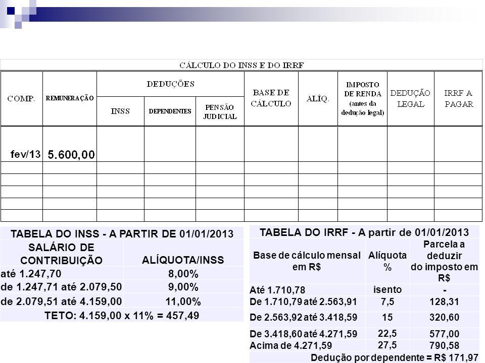 6 TABELA DO INSS - A PARTIR DE 01/01/2013 SALÁRIO DE CONTRIBUIÇÃOALÍQUOTA/INSS até 1.247,708,00% de 1.247,71 até 2.079,509,00% de 2.079,51 até 4.159,0