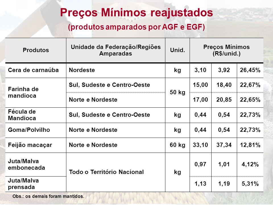 Preços Mínimos reajustados (produtos amparados por AGF e EGF) Produtos Unidade da Federação/Regiões Amparadas Unid. Preços Mínimos (R$/unid.) Cera de