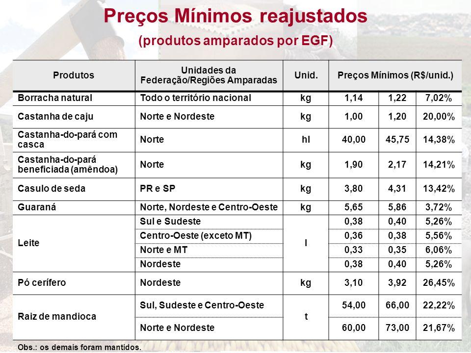 Produtos Unidades da Federação/Regiões Amparadas Unid.Preços Mínimos (R$/unid.) Borracha naturalTodo o território nacionalkg1,141,227,02% Castanha de
