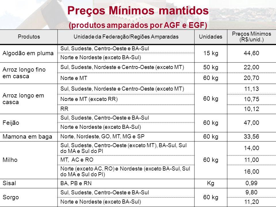 ProdutosUnidade da Federação/Regiões AmparadasUnidades Preços Mínimos (R$/unid.) Algodão em pluma Sul, Sudeste, Centro-Oeste e BA-Sul 15 kg44,60 Norte