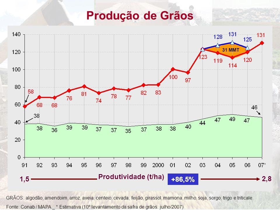 Fonte: Conab / MAPA _ * Estimativa (10º levantamento da safra de grãos: julho/2007) Produção de Grãos GRÃOS: algodão, amendoim, arroz, aveia, centeio,