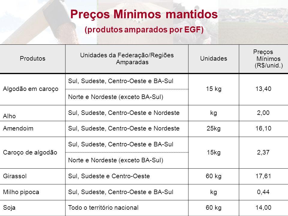 Produtos Unidades da Federação/Regiões Amparadas Unidades Preços Mínimos (R$/unid.) Algodão em caroço Sul, Sudeste, Centro-Oeste e BA-Sul 15 kg13,40 N