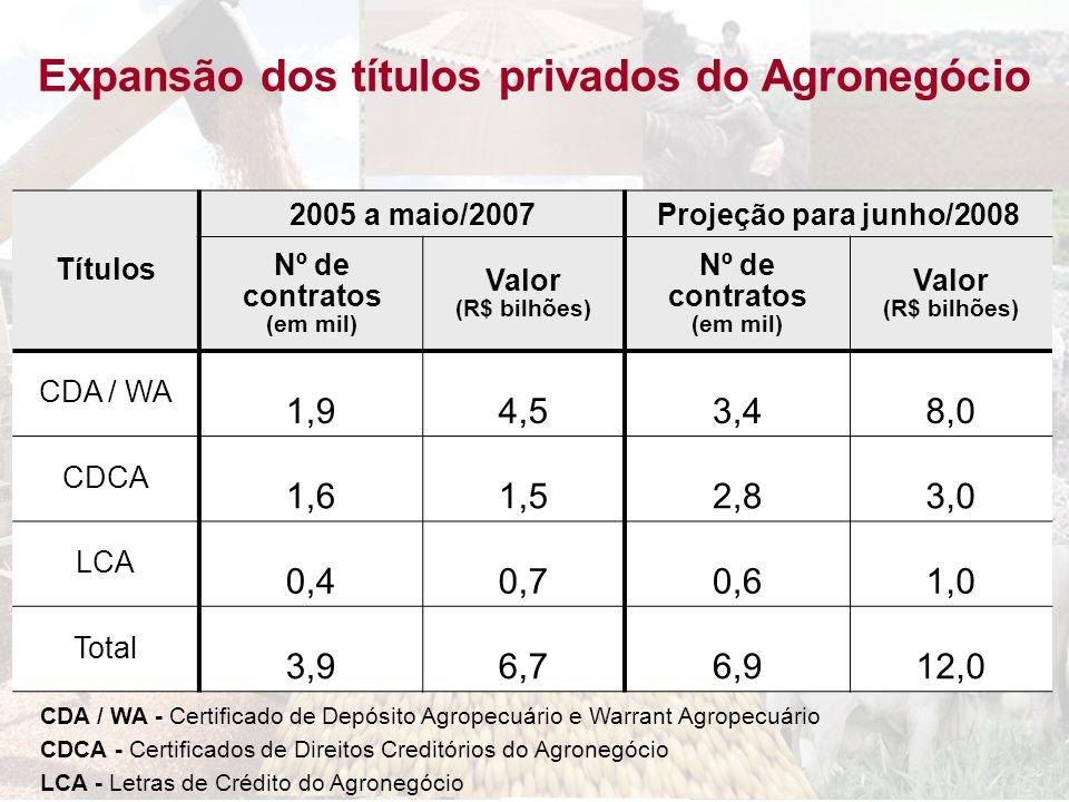 Expansão dos títulos privados do Agronegócio Títulos 2005 a maio/2007Projeção para junho/2008 Nº de contratos (em mil) Valor (R$ bilhões) Nº de contra