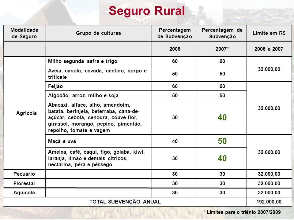 Seguro Rural 192.000,00TOTAL SUBVENÇÃO ANUAL 32.000,0030 Aqüicola 32.000,0030 Florestal 32.000,0030 Pecuário 40 30 Ameixa, café, caqui, figo, goiaba,