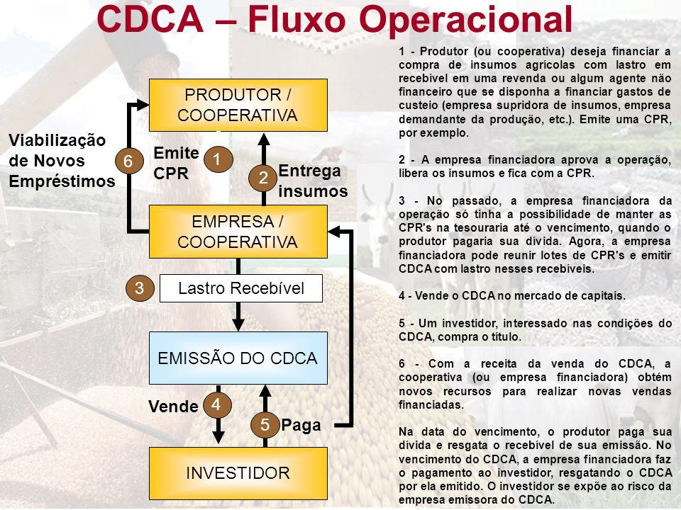 CDCA – Fluxo Operacional PRODUTOR / COOPERATIVA EMPRESA / COOPERATIVA EMISSÃO DO CDCA INVESTIDOR Entrega insumos Emite CPR Vende Paga Lastro Recebível