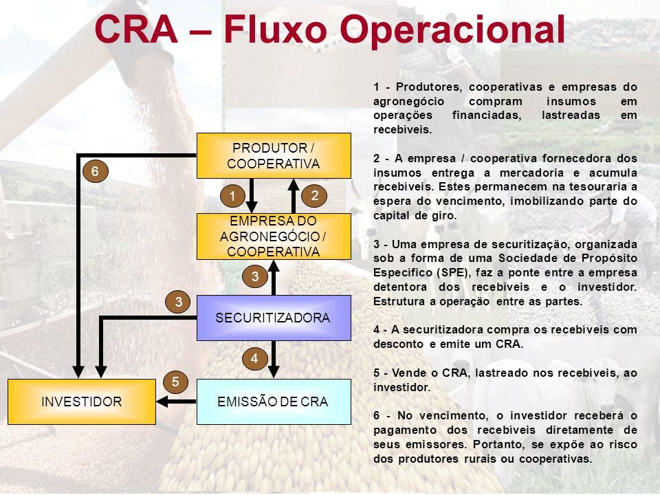 CRA – Fluxo Operacional EMPRESA DO AGRONEGÓCIO / COOPERATIVA EMISSÃO DE CRA 3 PRODUTOR / COOPERATIVA 4 1 2 INVESTIDOR 5 6 SECURITIZADORA 3 1 - Produto