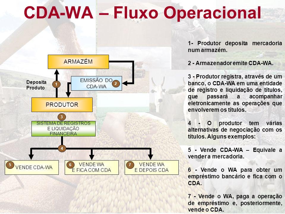 CDA-WA – Fluxo Operacional ARMAZÉM EMISSÃO DO CDA-WA PRODUTOR VENDE WA E FICA COM CDA VENDE WA E DEPOIS CDA VENDE CDA-WA Deposita Produto 1 2 6 57 3 S