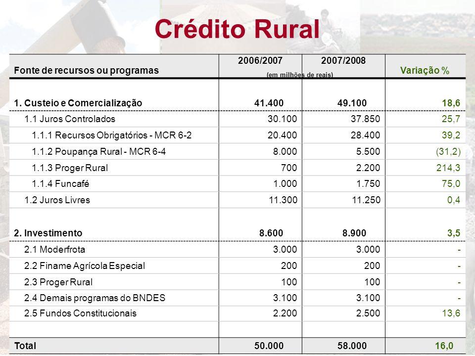 Crédito Rural Fonte de recursos ou programas 2006/20072007/2008 Variação % 1. Custeio e Comercialização 41.400 49.100 18,6 1.1 Juros Controlados 30.10