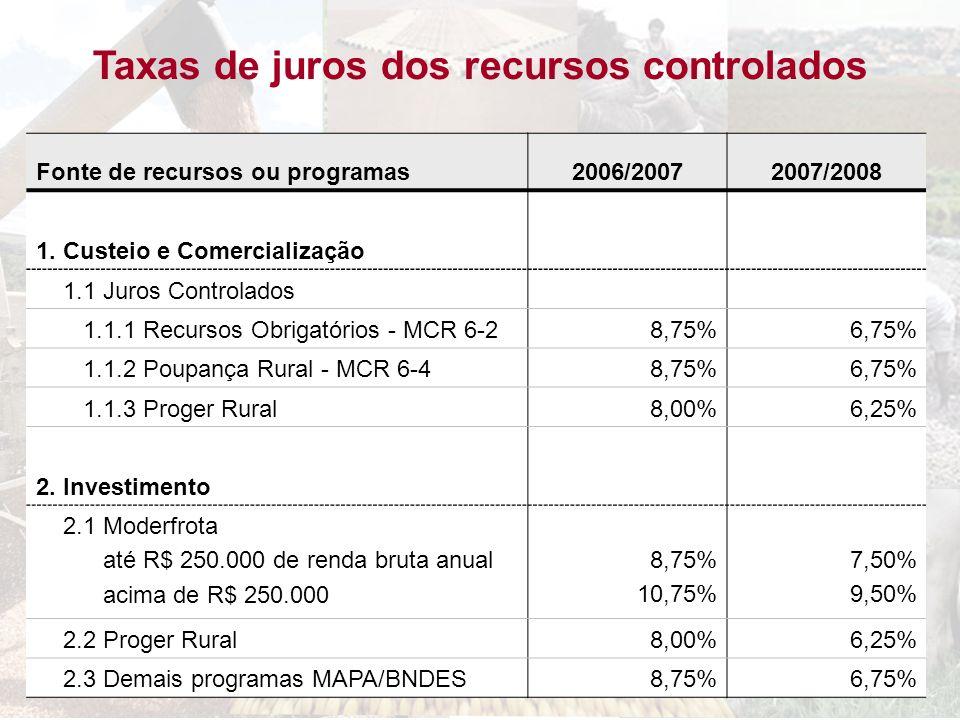 Fonte de recursos ou programas2006/20072007/2008 1. Custeio e Comercialização 1.1 Juros Controlados 1.1.1 Recursos Obrigatórios - MCR 6-28,75%6,75% 1.