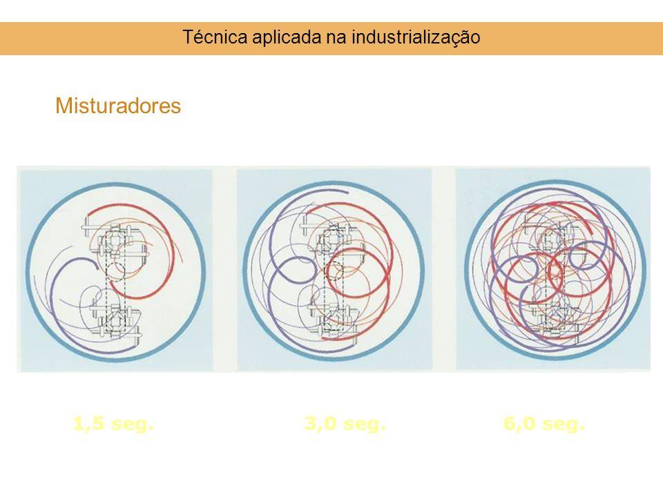 Técnica aplicada na industrialização Misturadores 1,5 seg.3,0 seg.6,0 seg.