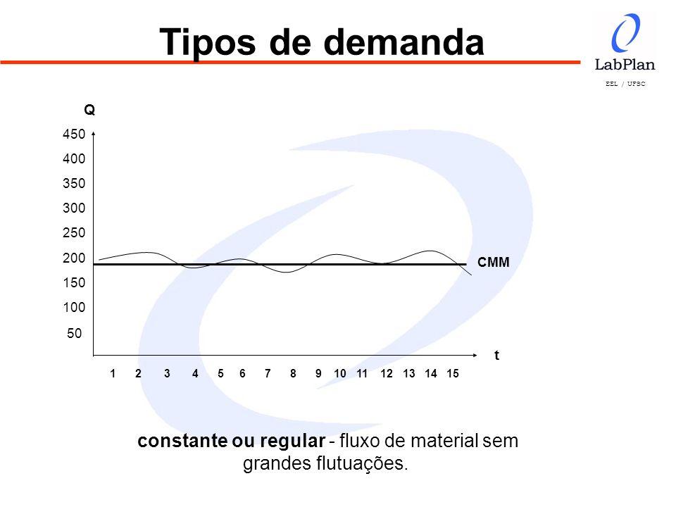 EEL / UFSC Cálculo dos Níveis de Estoque Estoque Médio Teórico EM = ( LC / 2 ) + LS Exemplo: LC = 330 LS = 22 EM = ( 300 / 2 ) + 20 EM = 165 + 22 = 187 unidades.