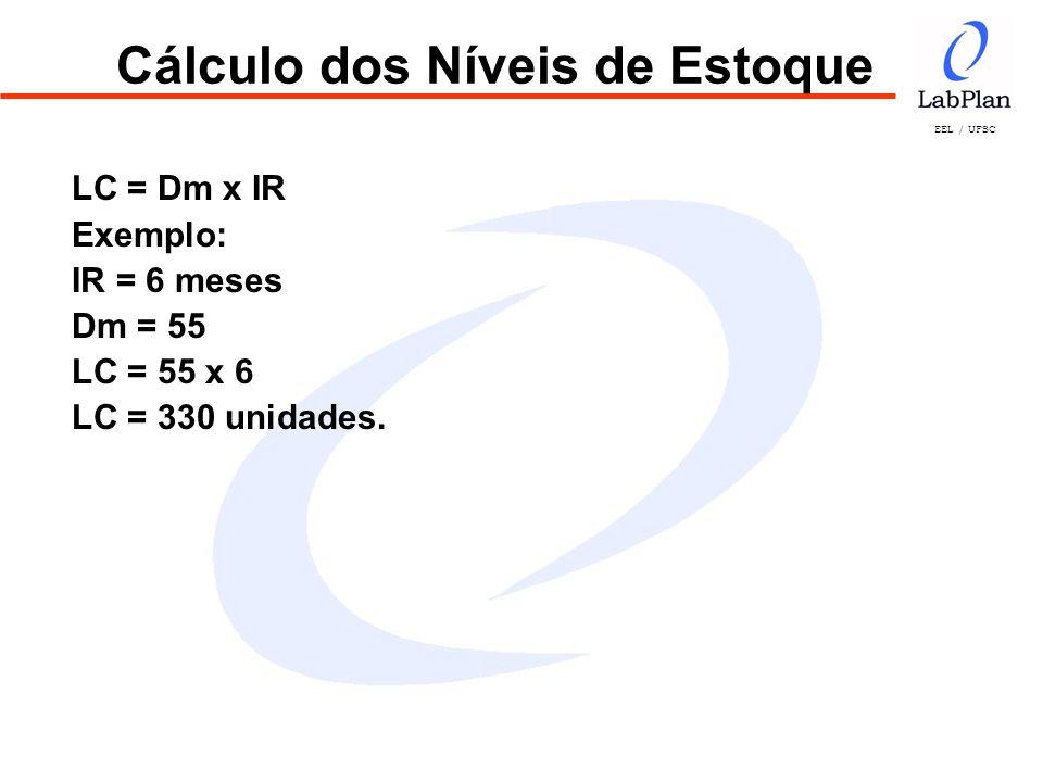 EEL / UFSC Cálculo dos Níveis de Estoque LC = Dm x IR Exemplo: IR = 6 meses Dm = 55 LC = 55 x 6 LC = 330 unidades.