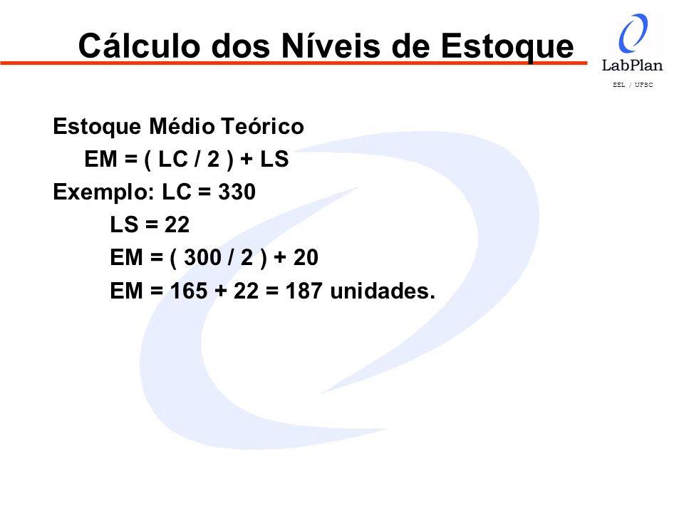 EEL / UFSC Cálculo dos Níveis de Estoque Estoque Médio Teórico EM = ( LC / 2 ) + LS Exemplo: LC = 330 LS = 22 EM = ( 300 / 2 ) + 20 EM = 165 + 22 = 18