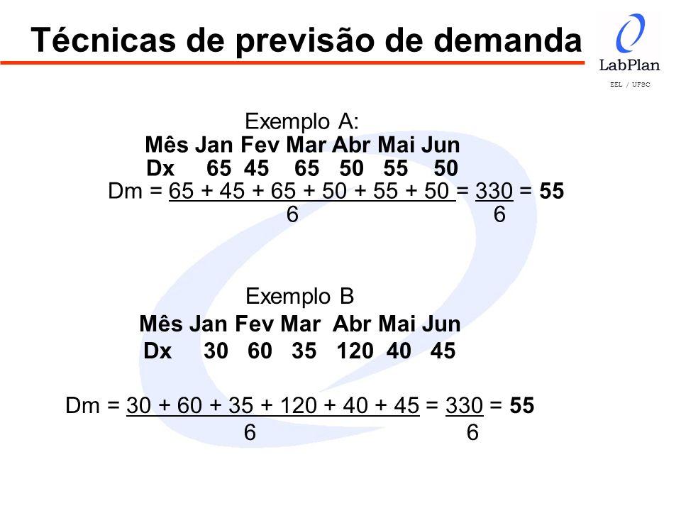 EEL / UFSC Técnicas de previsão de demanda Exemplo B Mês Jan Fev Mar Abr Mai Jun Dx 30 60 35 120 40 45 Dm = 30 + 60 + 35 + 120 + 40 + 45 = 330 = 55 6