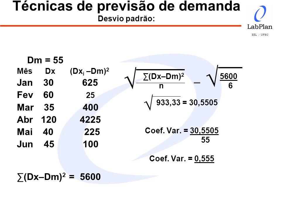 EEL / UFSC (Dx–Dm) 2 5600 n 6 933,33 = 30,5505 Coef. Var. = 30,5505 55 Coef. Var. = 0,555 Técnicas de previsão de demanda Desvio padrão: Dm = 55 Mês D