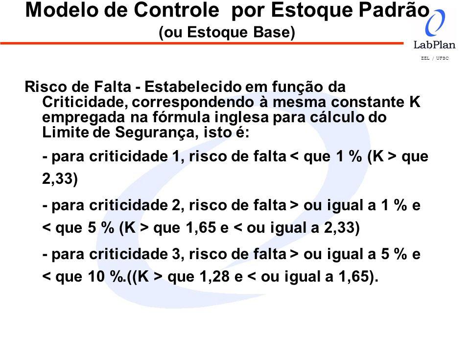 EEL / UFSC Modelo de Controle por Estoque Padrão (ou Estoque Base) Risco de Falta - Estabelecido em função da Criticidade, correspondendo à mesma cons