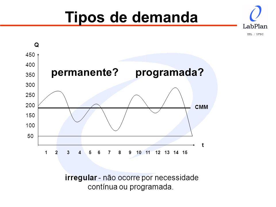 EEL / UFSC Cálculo dos Níveis de Estoque Exemplo: Dm = 50 IR = 6 meses TR = 2 meses F = 0,4 meses NR = 55 ( 6 + 2 + 0,4 ) NR = 55 x 8,4 = 462 unidades