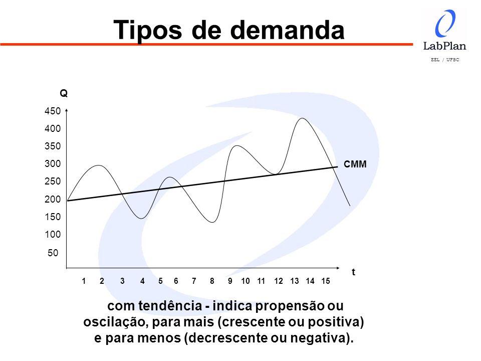 EEL / UFSC 450 400 350 300 250 200 150 100 50 1 2 3 4 5 6 7 8 9 10 11 12 13 14 15 Q t CMM com tendência - indica propensão ou oscilação, para mais (cr