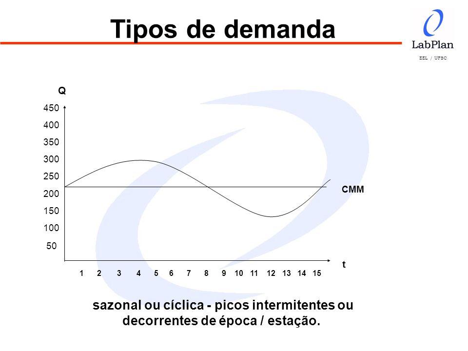 EEL / UFSC sendo: Dm = demanda média (neste estudo, sempre uma média mensal) Dx = valores individuais observados n = número de valores observados Dn+1 = demanda do último período.