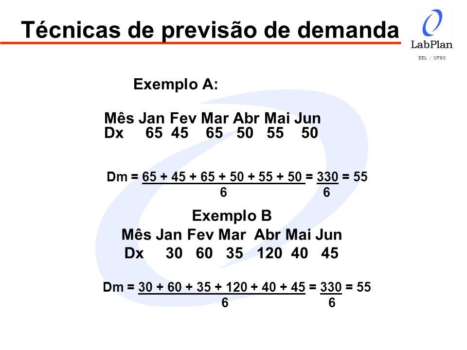 EEL / UFSC Técnicas de previsão de demanda Exemplo A: Mês Jan Fev Mar Abr Mai Jun Dx 65 45 65 50 55 50 Dm = 30 + 60 + 35 + 120 + 40 + 45 = 330 = 55 6