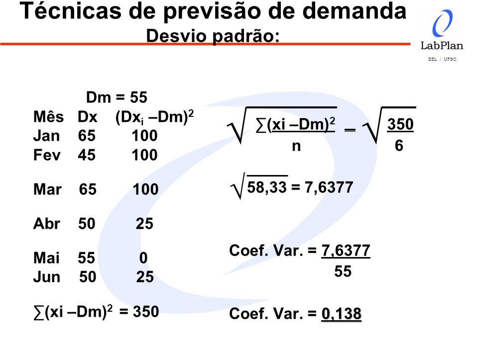 EEL / UFSC (xi –Dm) 2 350 n 6 58,33 = 7,6377 Coef. Var. = 7,6377 55 0,138 Coef. Var. = 0,138 Técnicas de previsão de demanda Desvio padrão: Dm = 55 Mê
