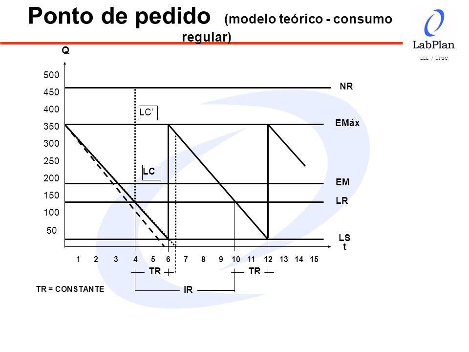 EEL / UFSC Cálculo dos Níveis de Estoque LR = (Dm x TR) + LS como LS = Dm x F, LR = Dm (TR + F) quando TR e LS forem considerados em meses (Fator arbitrário) Exemplo: F = 0,4 Dm = 55 (demanda média) LR = 55 (2 + 0,4) LR = 55 x 2,4 LR = 132 unidades.