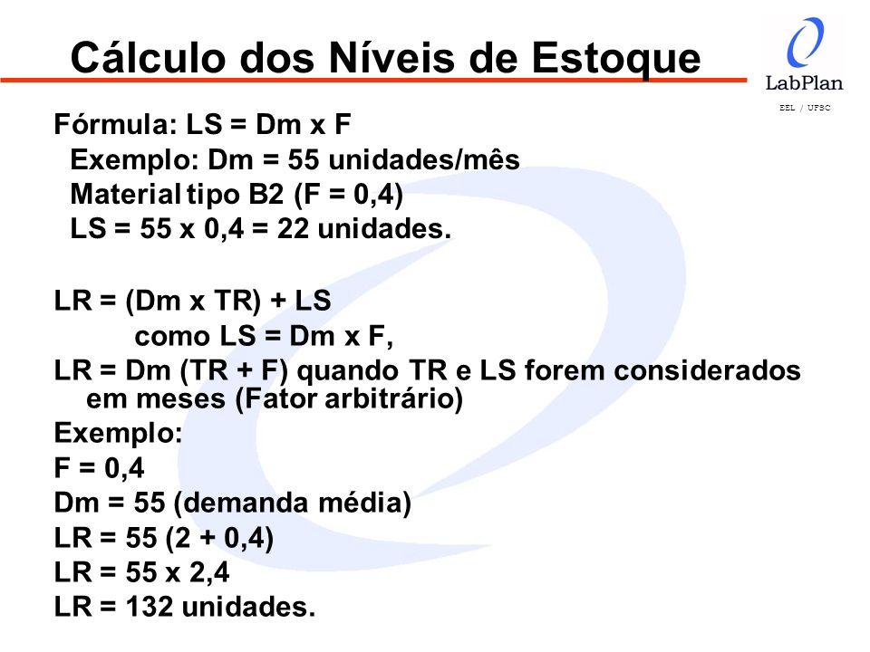 EEL / UFSC Cálculo dos Níveis de Estoque LR = (Dm x TR) + LS como LS = Dm x F, LR = Dm (TR + F) quando TR e LS forem considerados em meses (Fator arbi