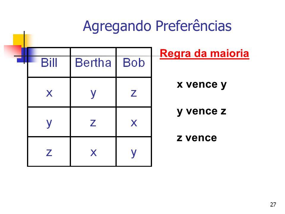 27 Agregando Preferências Regra da maioria x vence y y vence z z vence