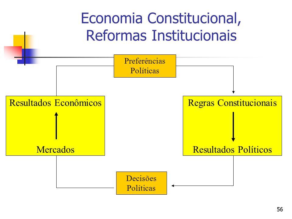 56 Economia Constitucional, Reformas Institucionais Resultados Econômicos Mercados Regras Constitucionais Resultados Políticos Preferências Políticas