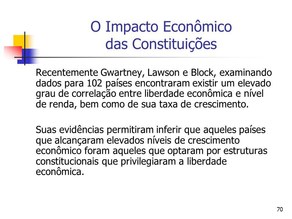 70 O Impacto Econômico das Constituições Recentemente Gwartney, Lawson e Block, examinando dados para 102 países encontraram existir um elevado grau d