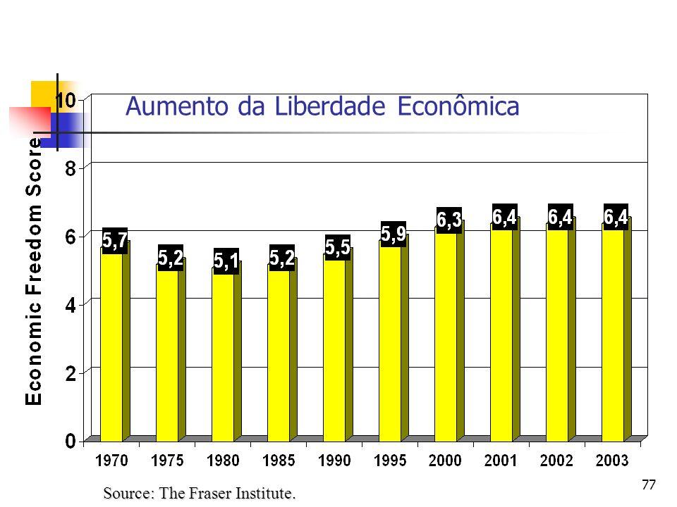 77 Aumento da Liberdade Econômica Source: The Fraser Institute.