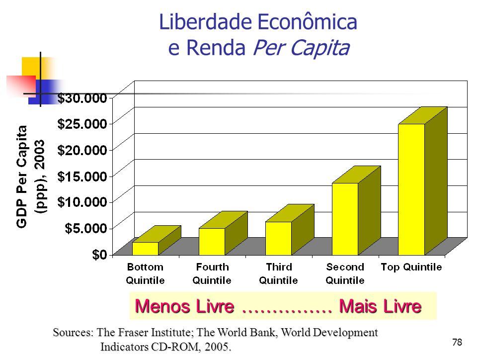 78 Liberdade Econômica e Renda Per Capita Menos Livre …………… Mais Livre Sources: The Fraser Institute; The World Bank, World Development Indicators CD-