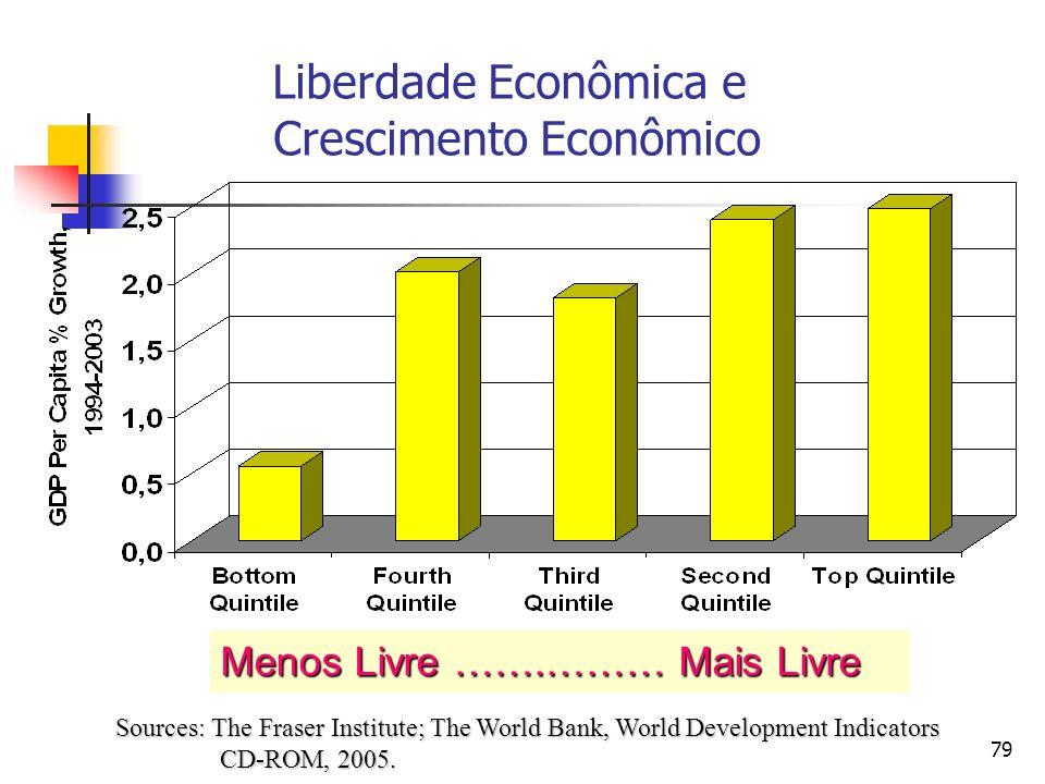 79 Liberdade Econômica e Crescimento Econômico Sources: The Fraser Institute; The World Bank, World Development Indicators CD-ROM, 2005. Menos Livre …