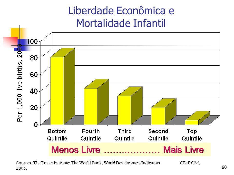 80 Liberdade Econômica e Mortalidade Infantil Sources: The Fraser Institute; The World Bank, World Development Indicators CD-ROM, 2005. Menos Livre ……