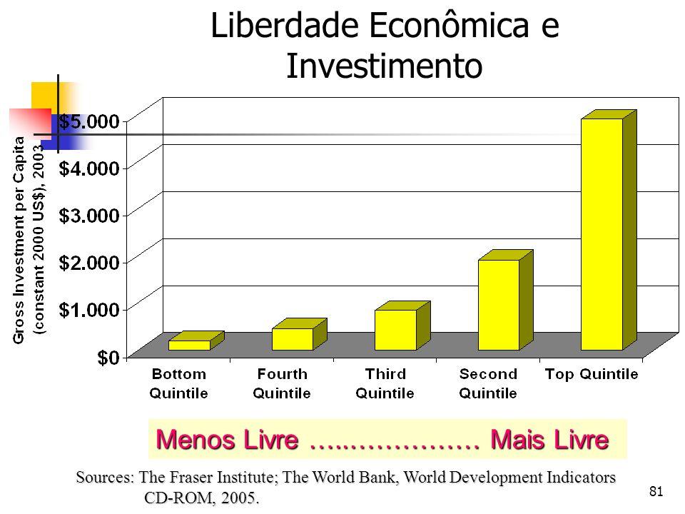 81 Liberdade Econômica e Investimento Sources: The Fraser Institute; The World Bank, World Development Indicators CD-ROM, 2005. Menos Livre …..…………… M