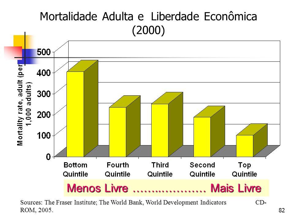 82 Mortalidade Adulta e Liberdade Econômica (2000) Sources: The Fraser Institute; The World Bank, World Development Indicators CD- ROM, 2005. Menos Li