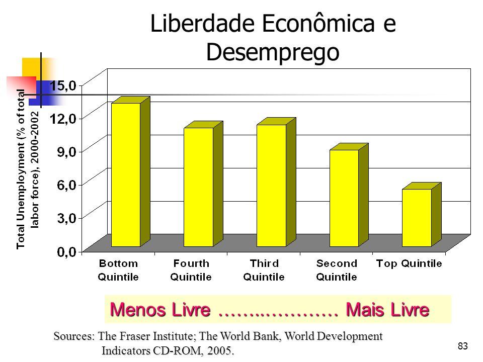 83 Liberdade Econômica e Desemprego Sources: The Fraser Institute; The World Bank, World Development Indicators CD-ROM, 2005. Menos Livre ……..………… Mai