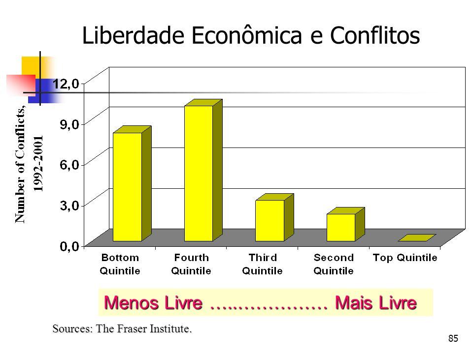 85 Liberdade Econômica e Conflitos Sources: The Fraser Institute. Menos Livre …..…………… Mais Livre