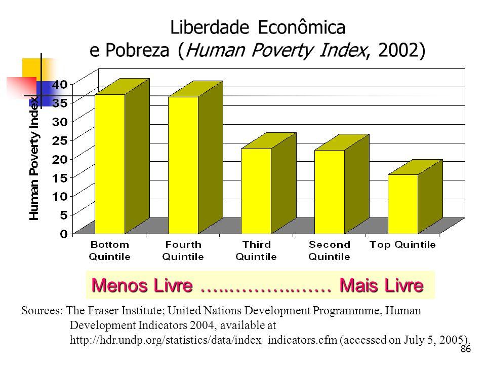 86 Liberdade Econômica e Pobreza (Human Poverty Index, 2002) Sources: The Fraser Institute; United Nations Development Programmme, Human Development I