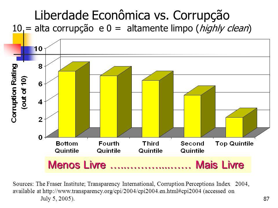 87 Liberdade Econômica vs. Corrupção 10 = alta corrupção e 0 = altamente limpo (highly clean) Sources: The Fraser Institute; Transparency Internationa